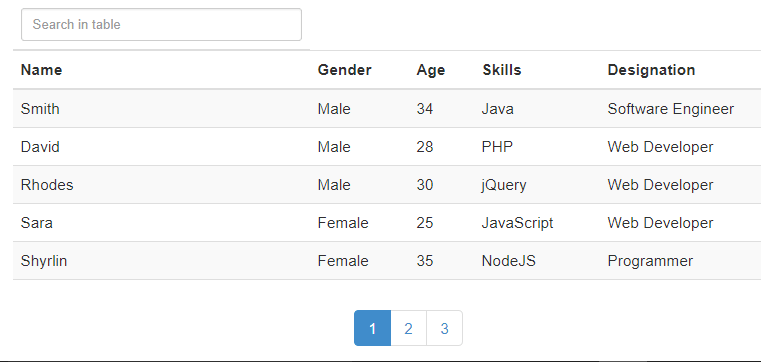 Angular Smart Table Example with Pagination, Search and Sorting